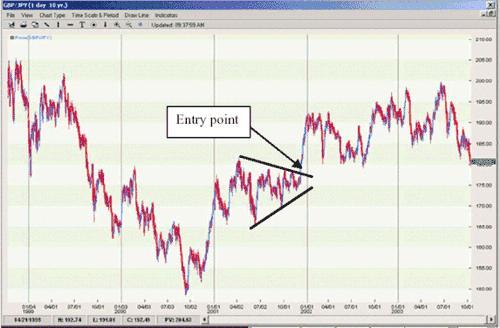 Треугольики на рынке форекс открытие forex
