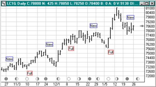 Форекс индикатор лунных фаз торговля опционами акции на фондовом рынке