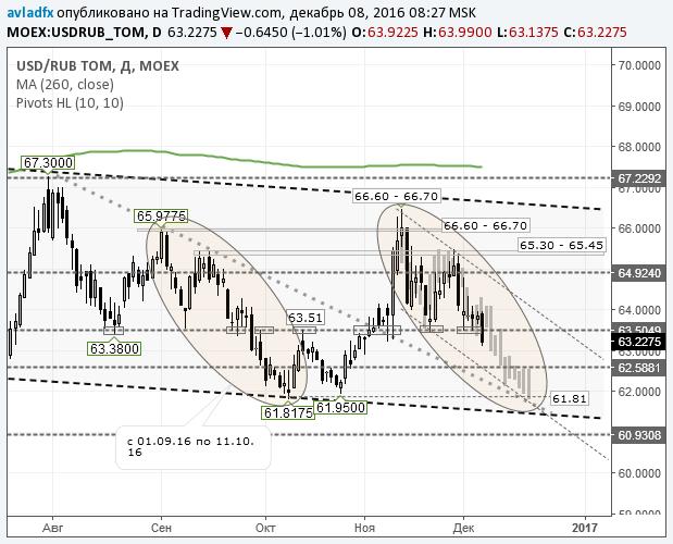 настроение Доллар и евро в 2017 прогнозы независимых экспертов как-то