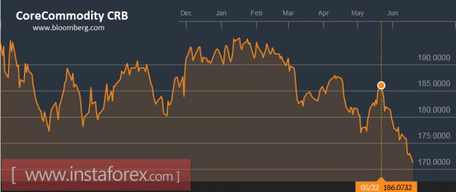 Новости рынка форекс на неделю