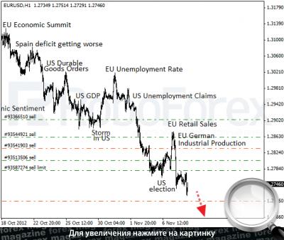 Курс евро на 08.11 2012