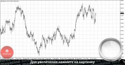 Рынок валютных фьючерсов