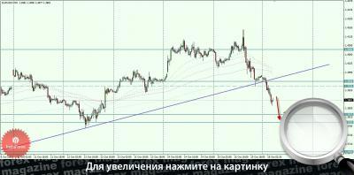 Какой сейчас курс евро