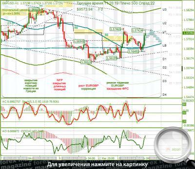 Крос курс евро доллар