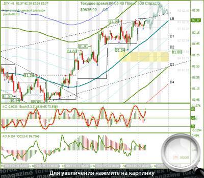 Курс валют в беларуси прогноз в