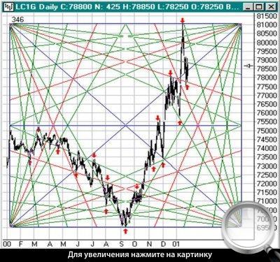 Forex magazine квадрат девяти stock market close time