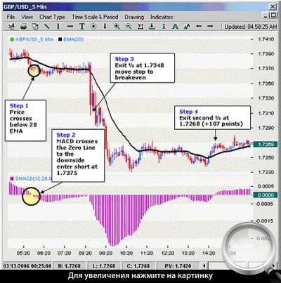 5-минутный график GBPUSD. Применение стратегии в короткую сторону.