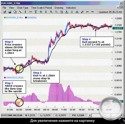 5-минутный график EURUSD. Применение стратегии в длинную сторону.