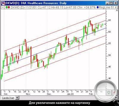 Линейная регрессия на форексе график курса доллара рубль форекс