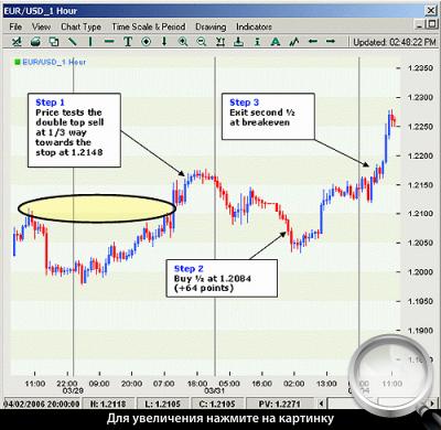 Часовой график EURUSD. Применение стратегии в короткую сторону.
