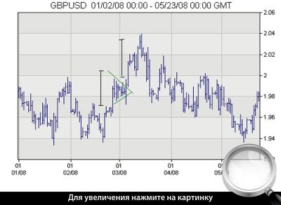 Часовой график GBPUSD. Симметричный треугольник.