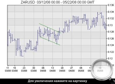 Часовой график ZARUSD. Флаг.