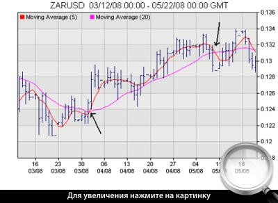 Дневной график ZARUSD. Система пересечения Скользящих средних.