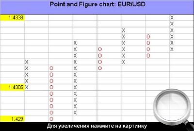 Применение графика «крестики-нолики» EURUSD.