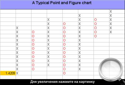 Построение графика «крестики-нолики» для валютной пары EURUSD.