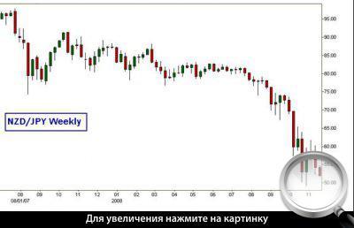 Недельный график NZD/JPY. Падение рынка в последний год.