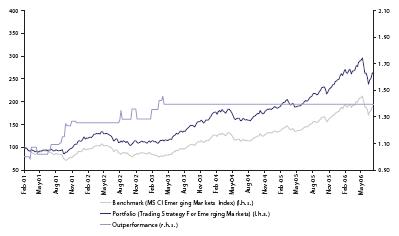 Диаграмма 4. Сравнение результатов стратегии (синим) с индексом MSCI (серым) для развивающихся рынков.