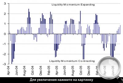 Диаграмма 2. Пульс ликвидности для потоков в рискованные фонды.