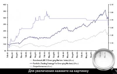 Диаграмма 5. Сравнение результатов стратегии (синим) с индексом MSCI (серым) для развивающихся рынков.