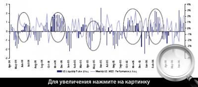 Диаграмма 3. Пульс ликвидности США (синим) и недельная динамика индекса MSCI США.