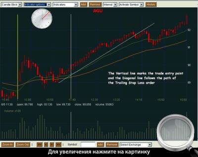 5-минутный график AGU. Сделка на покупку с использованием трейлинг-стопа.