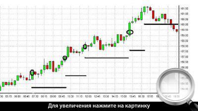 15-минутный график GBP/JPY. Пирамидное наращивание.
