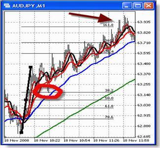 Минутный график AUDJPY. Откат в 38,2% и последующее расширение в 161,8%.
