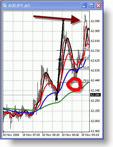 Минутный график AUDJPY. Откат в 78,6% и последующее расширение в 100%.