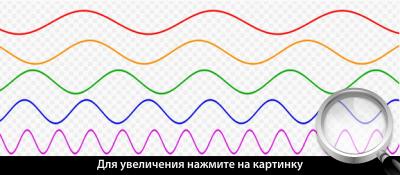 Примеры звуковых волн.