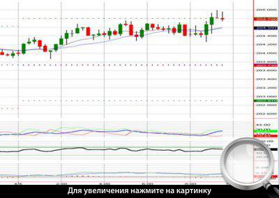 Диаграмма 1. Сделка на Точное скальпирование по валютной паре GBPYPJ.