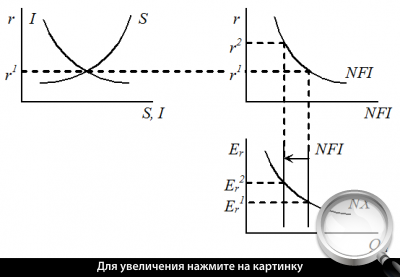 Рис. 3. Ситуация 2 - влияние изменения процентной ставки ЦБ