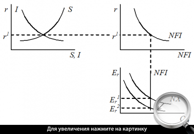 Рис. 2. Ситуация 1 - влияние изменения соотношения импорта и экспорта