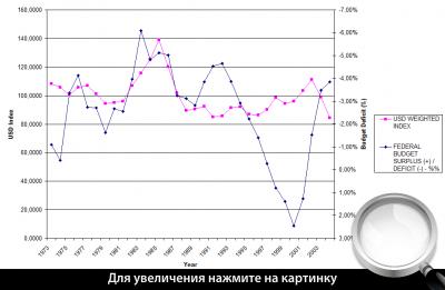 Рис. 2. Дефицит госбюджета и курс доллара