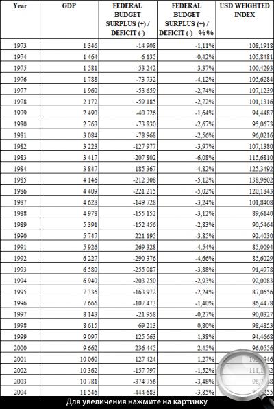 Табл. 1. Дефицит госбюджета и курс доллара
