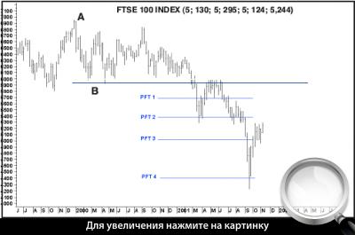 Рисунок 4 – применение PFT для нисходящего тренда