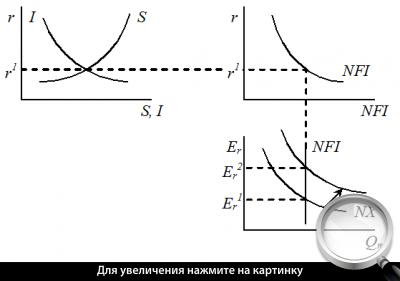 Рис. 1. Влияние внешнеторговой политики государства на валютный курс