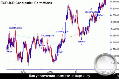 Формирование свечных моделей на дневном графике EUR/USD.