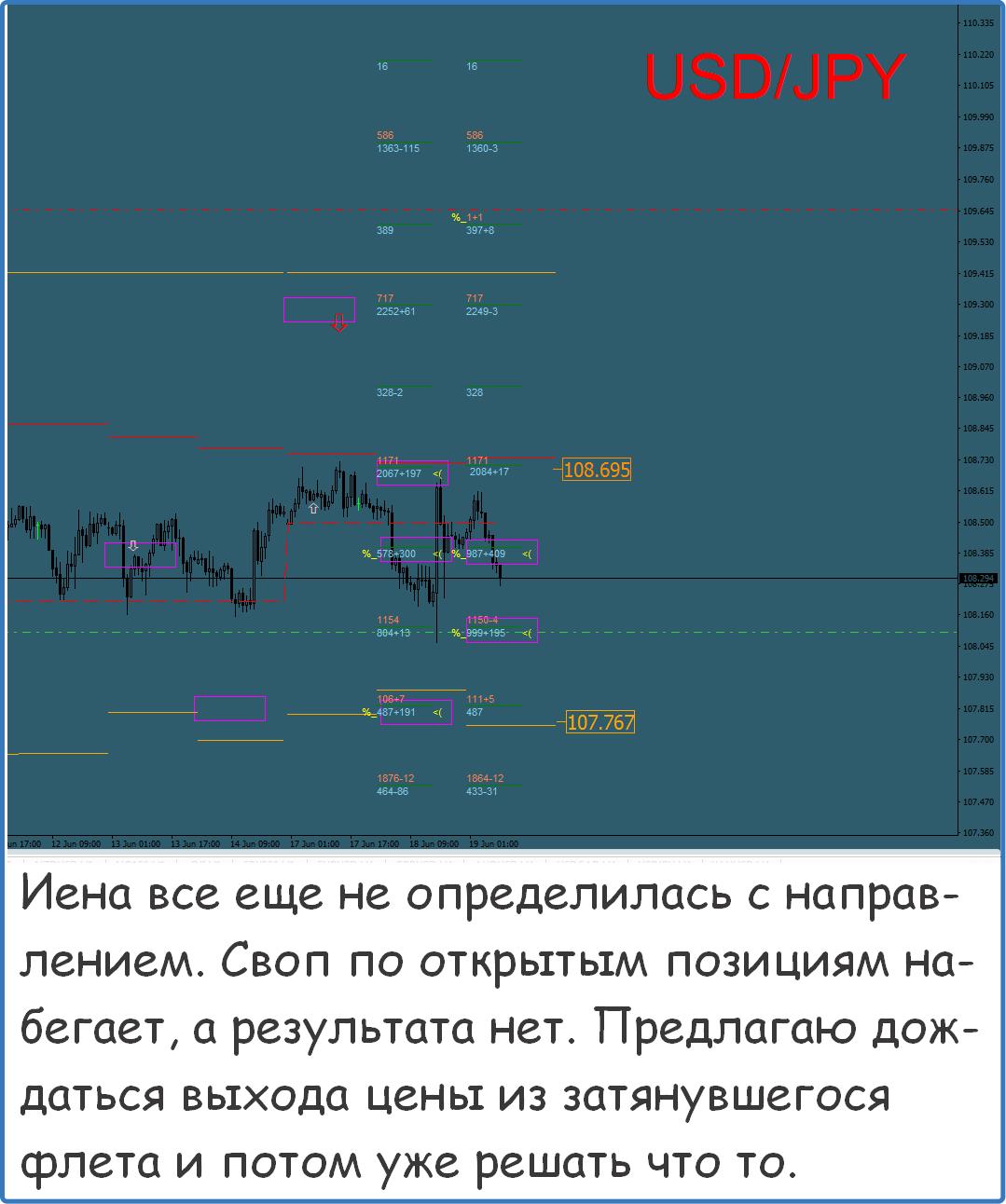 Программа форекс прогноз на торгуем на форексе