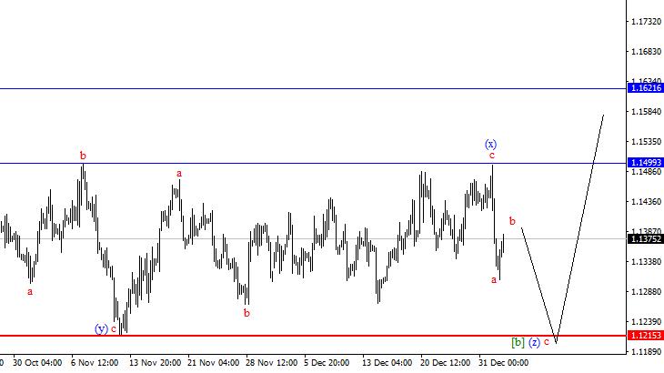 Прогнозы форекс на сегодня торговля на 5 минутном графике форекс