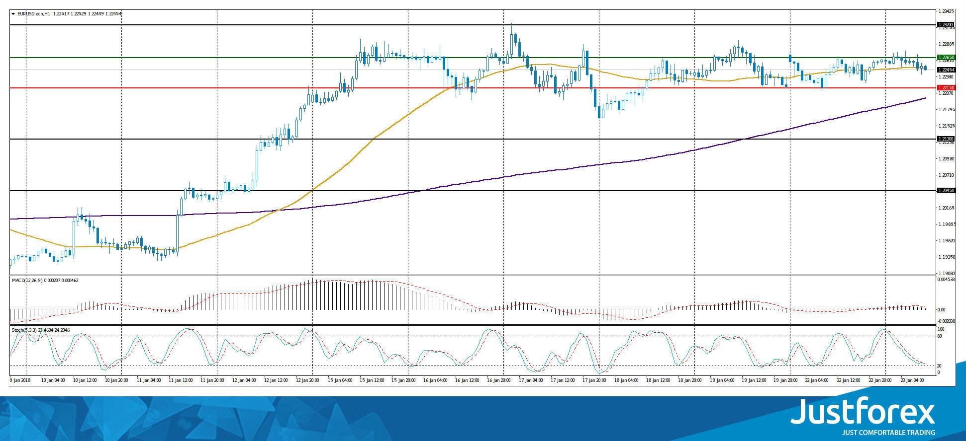 Прогноз форекс на 21.09.2015 график курса нефти брент