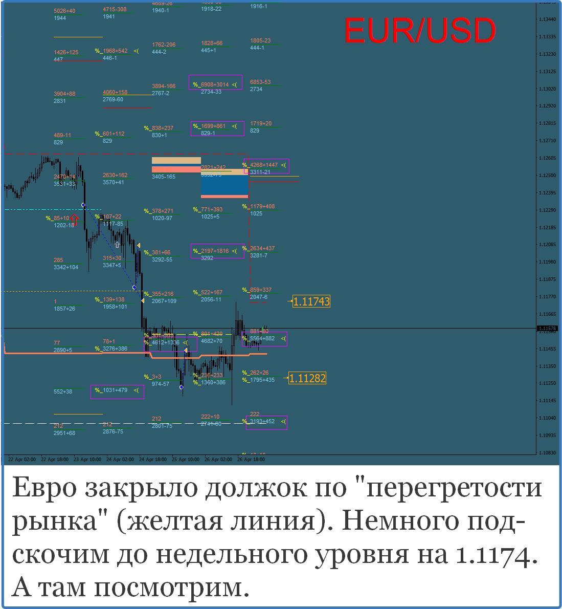 Прогнозы золото форекс форекс регистрация россия