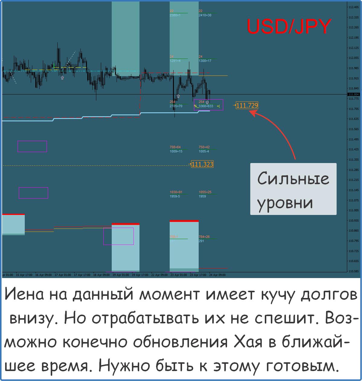 Золото прогноз на завтра для форекс вывод с кошелька xapo биткоин