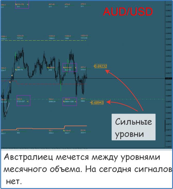 Форекс прогнозы по сигналам курс доллара на форексе графика