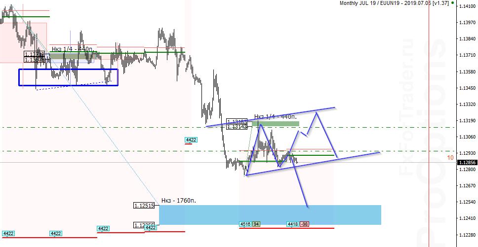 анализ евро фунта