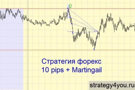 Видеоурок '10 pips + Martingail'