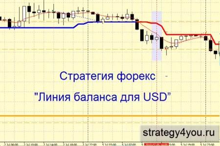 Видеоурок 'Линия баланса для USD'