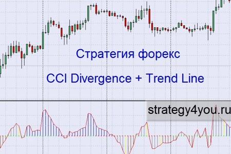 Видеоурок 'CCI Divergence + Trend Line'