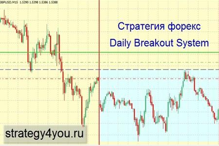 Видеоурок 'Daily Breakout System'
