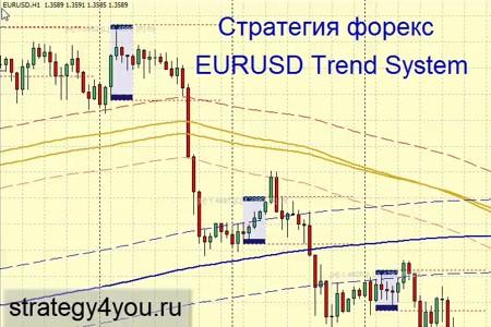 Видеоурок 'EURUSD Trend System'