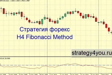 Видеоурок 'H4 Fibonacci Method'